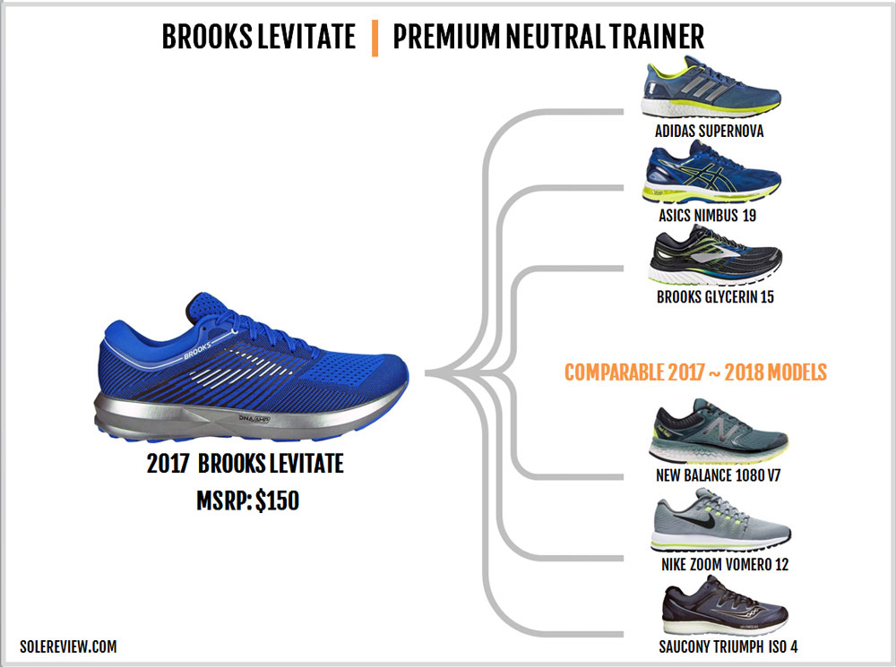 Brooks_Levitate_similar_shoes