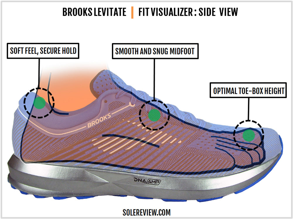 Brooks_Levitate_upper_fit