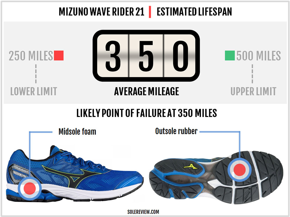 Mizuno_Wave_Rider_21_durability