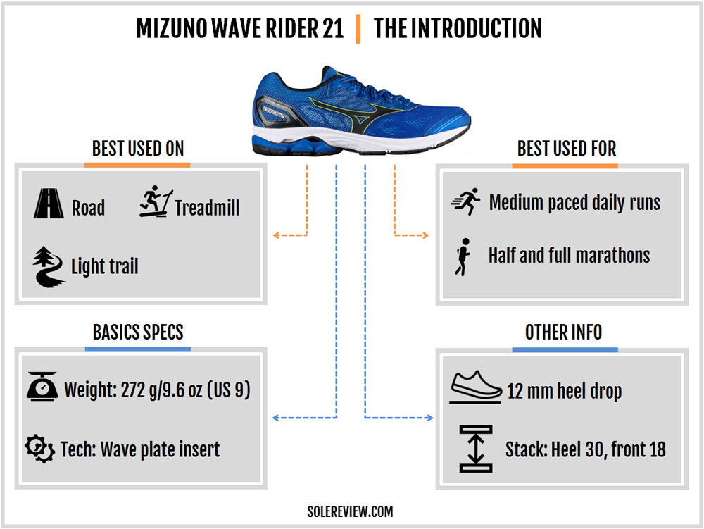 Mizuno_Wave_Rider_21_introduction