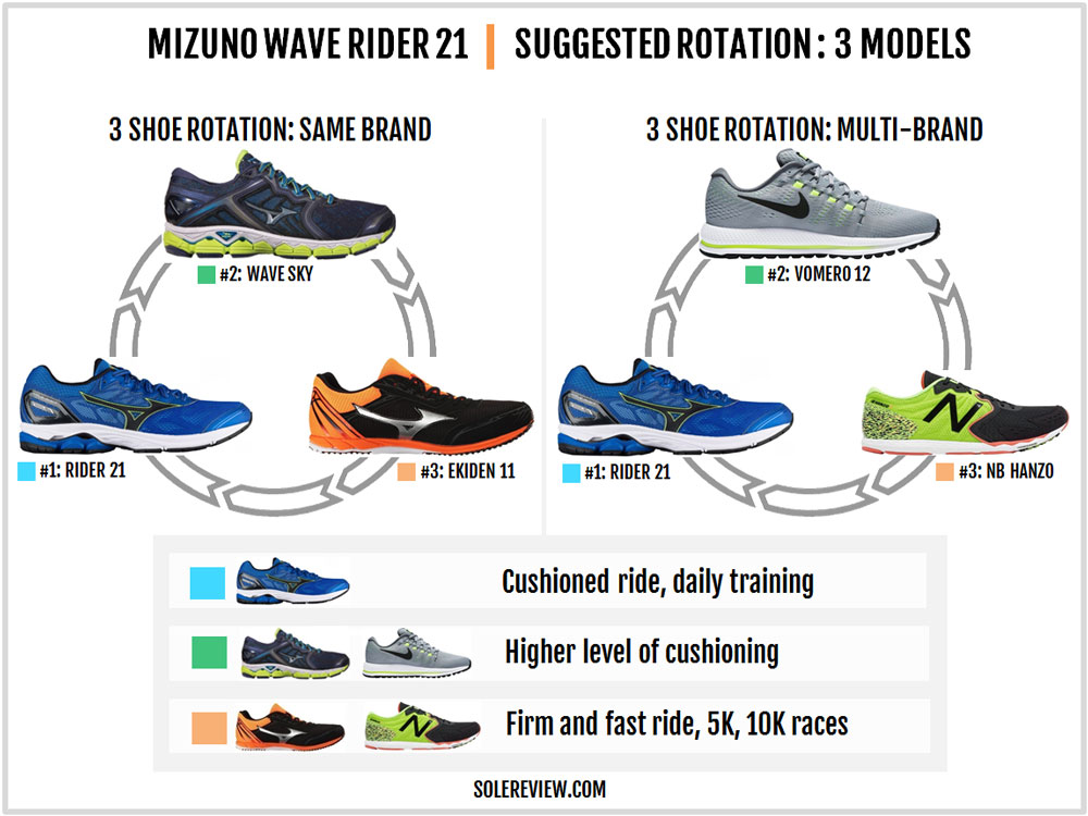 Mizuno_Wave_Rider_21_rotation