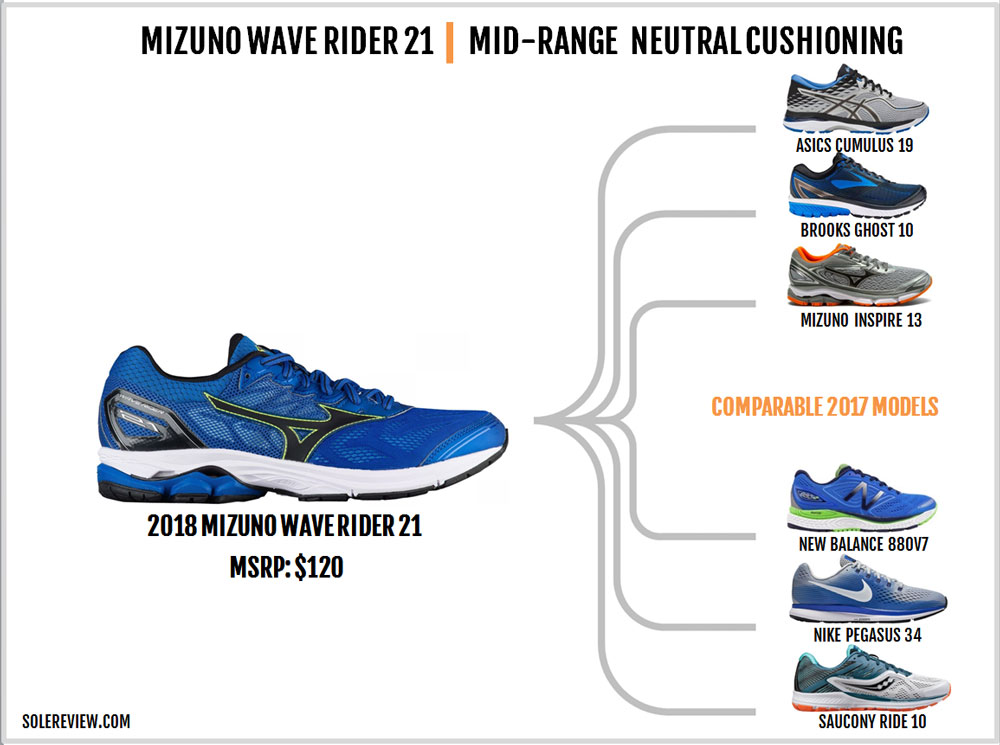 Mizuno_Wave_Rider_21_similar_shoes