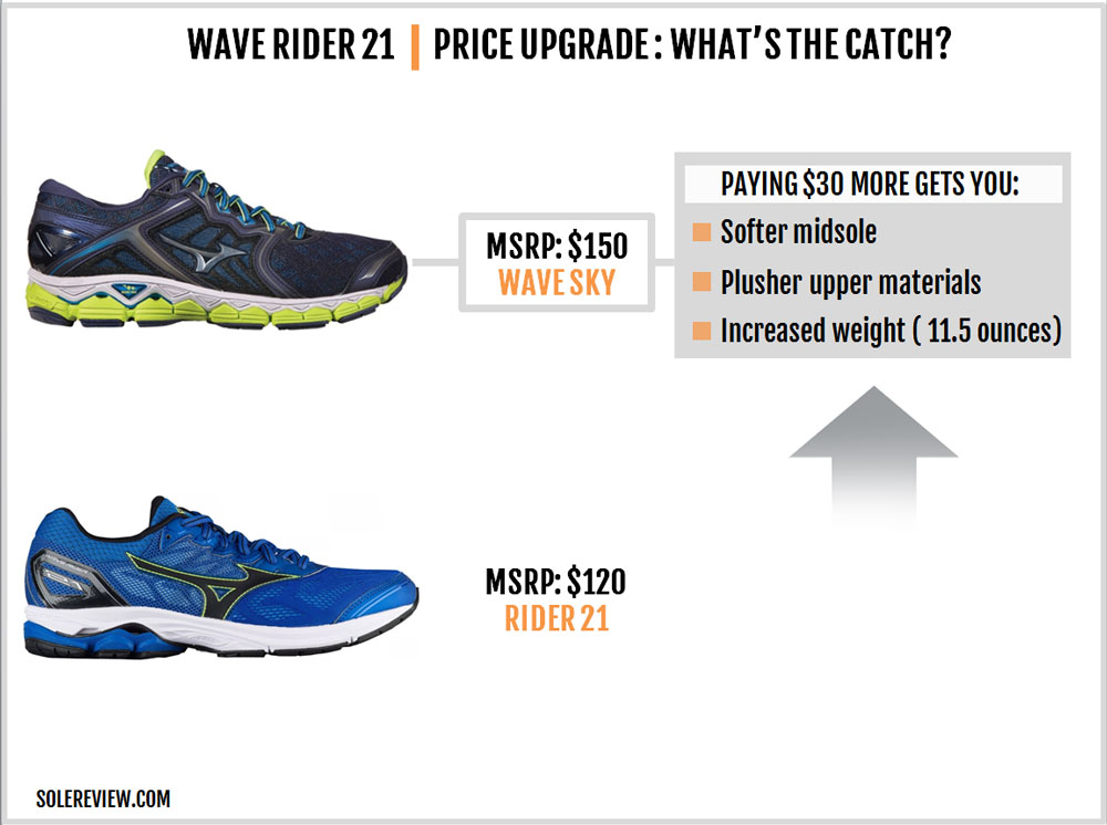 Mizuno_Wave_Rider_21_upgrade