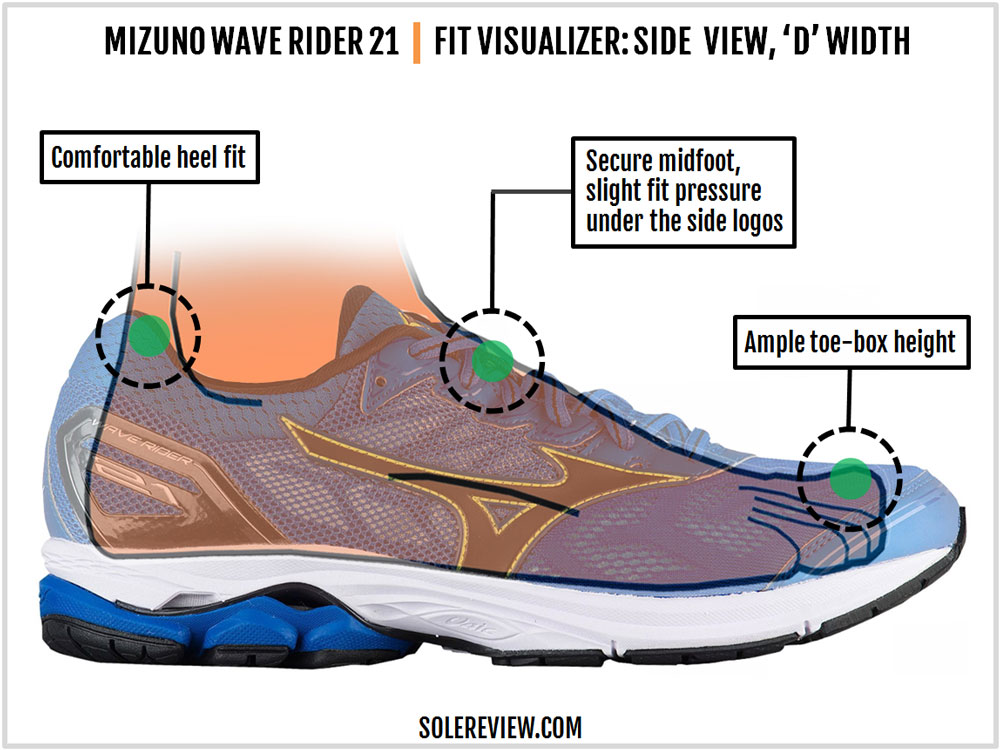 Mizuno_Wave_Rider_21_upper_fit