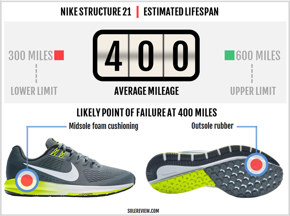 Nike Air Zoom Structure 21 Review – Solereview