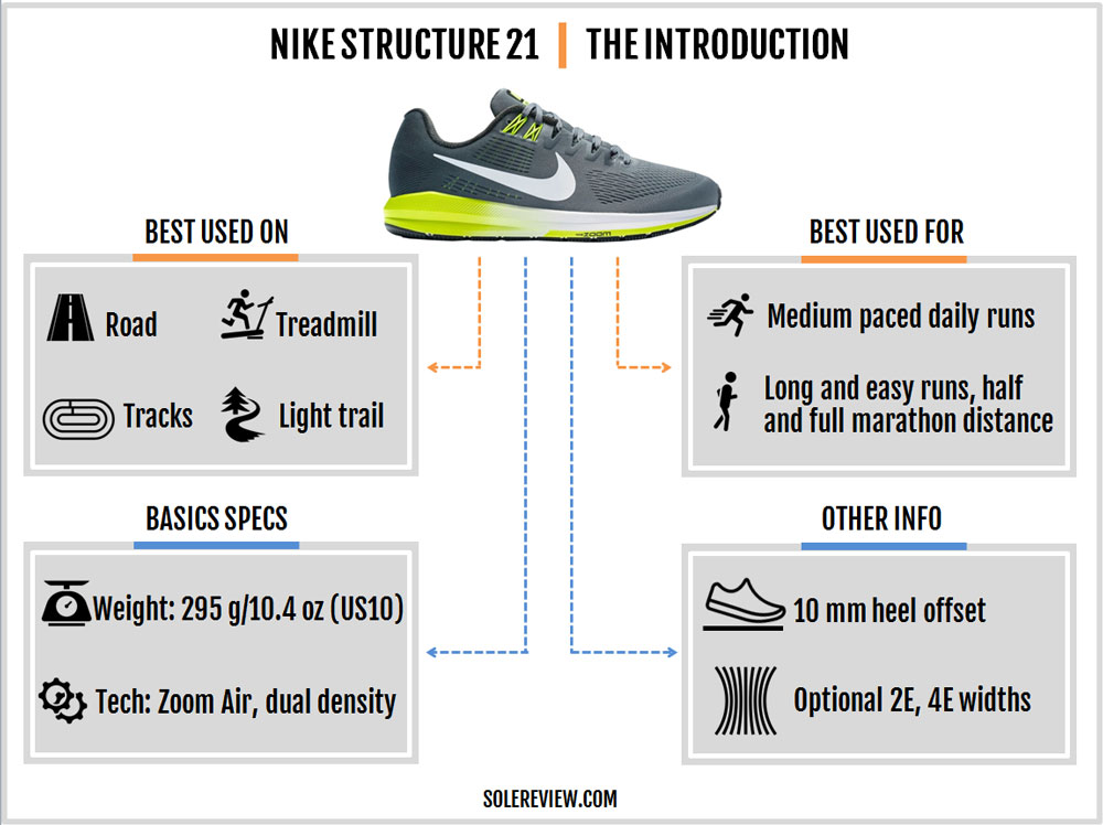 Nike_Structure_21_introduction