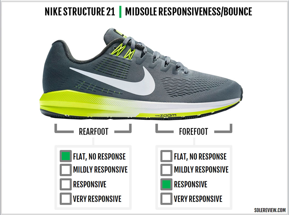 Nike_Structure_21_responsiveness