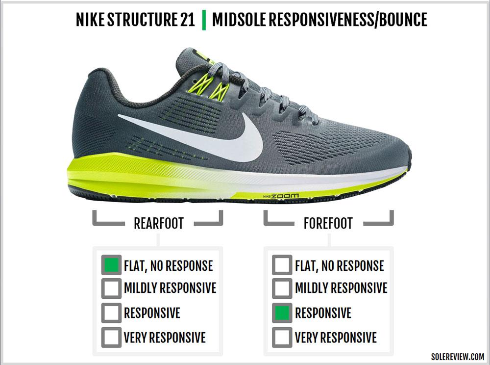 la meilleure attitude 26516 020d8 Nike Air Zoom Structure 21 Review – Solereview
