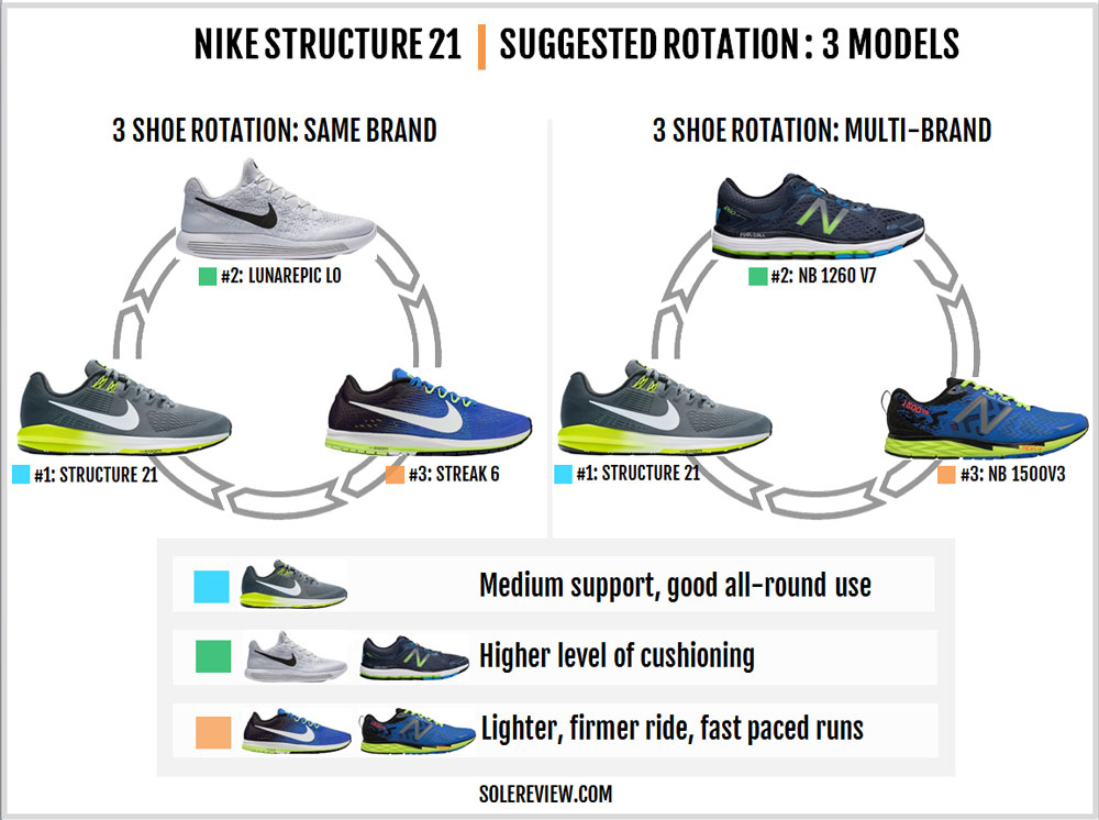 Nike_Structure_21_rotation