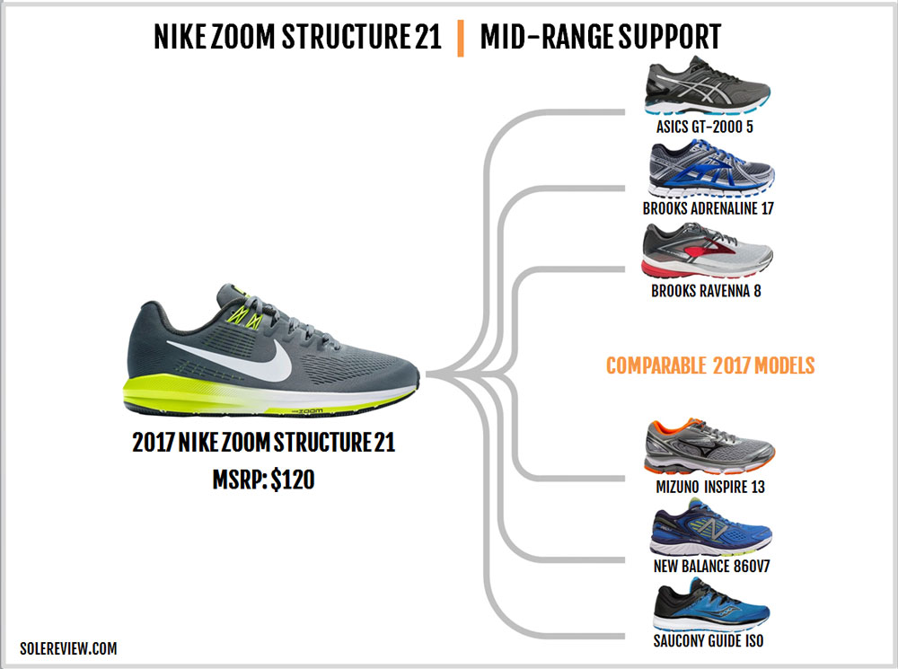 Nike_Structure_21_similar_shoes