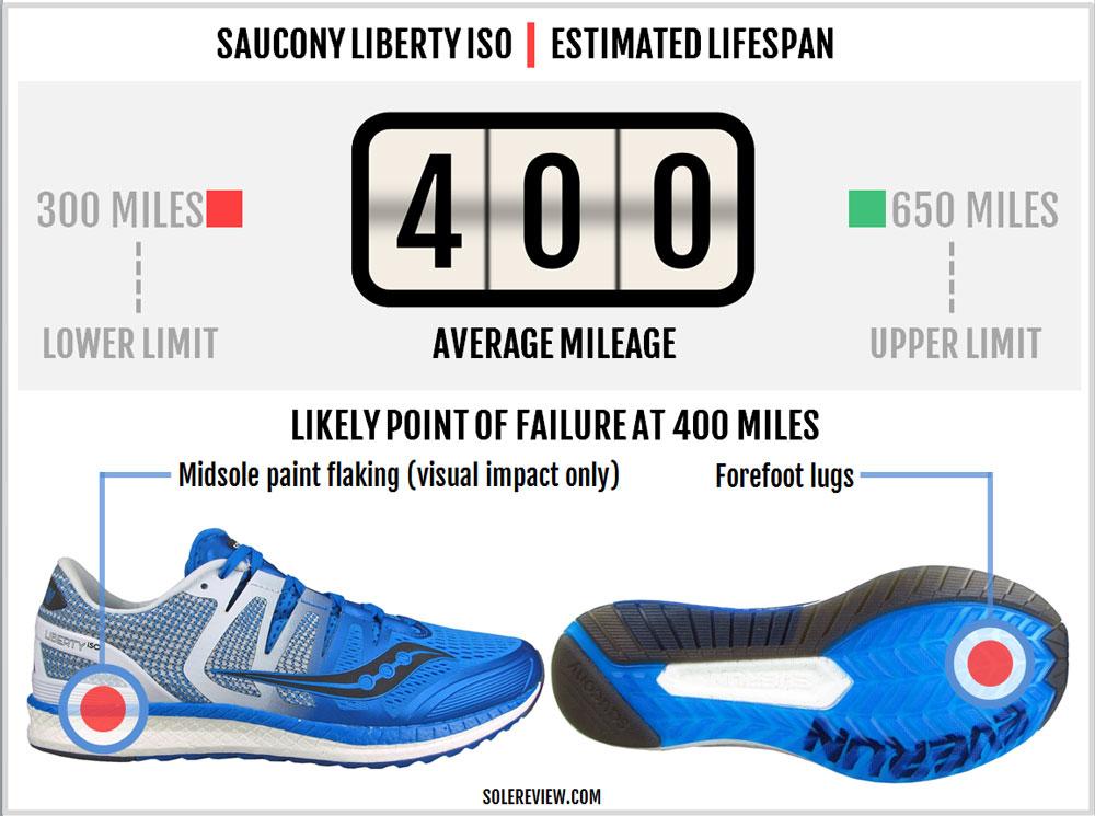 Saucony_Liberty_ISO_durability