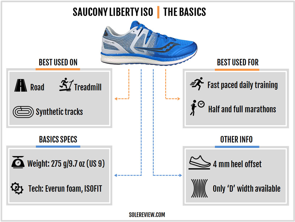 Saucony_Liberty_ISO_introduction