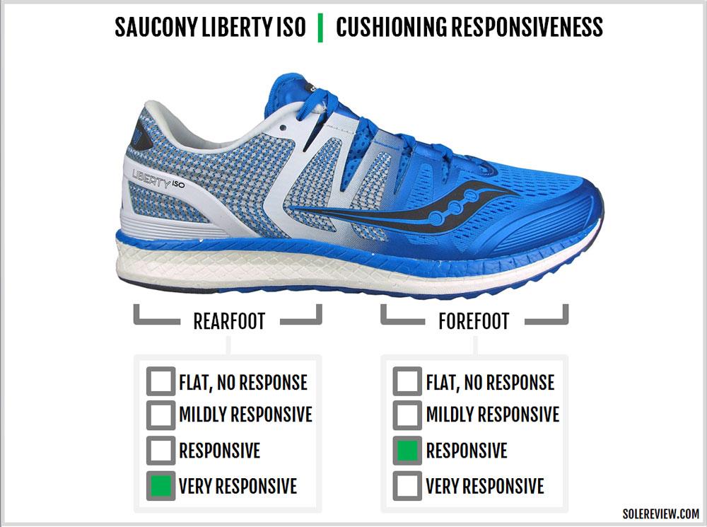 Saucony_Liberty_ISO_responsiveness