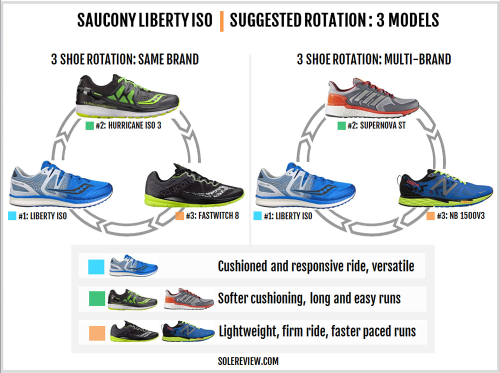 Saucony_Liberty_ISO_rotation