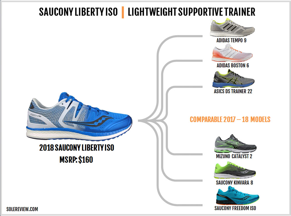 Saucony Liberty ISO Review – Solereview