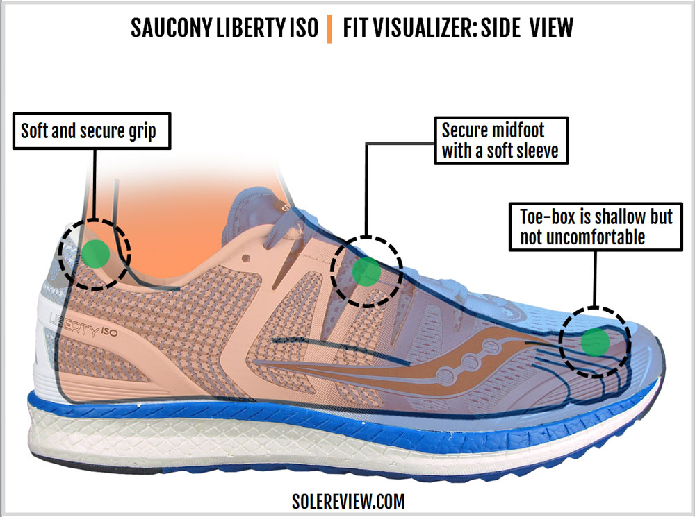 Saucony_Liberty_ISO_upper_fit