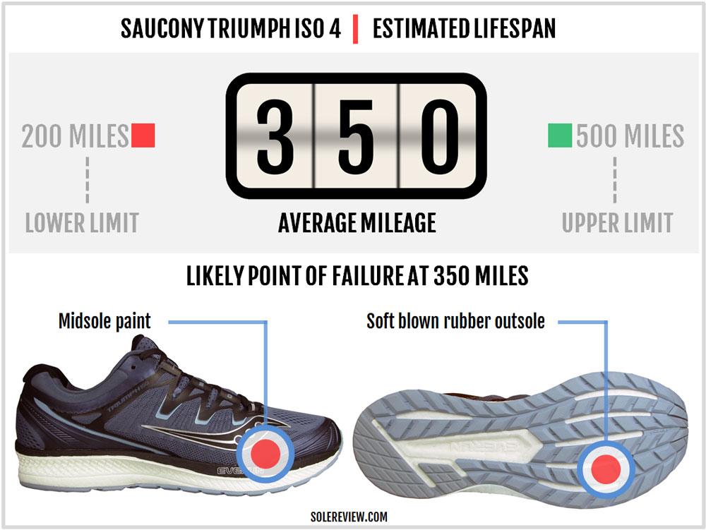 Saucony_Triumph_ISO_4_durability
