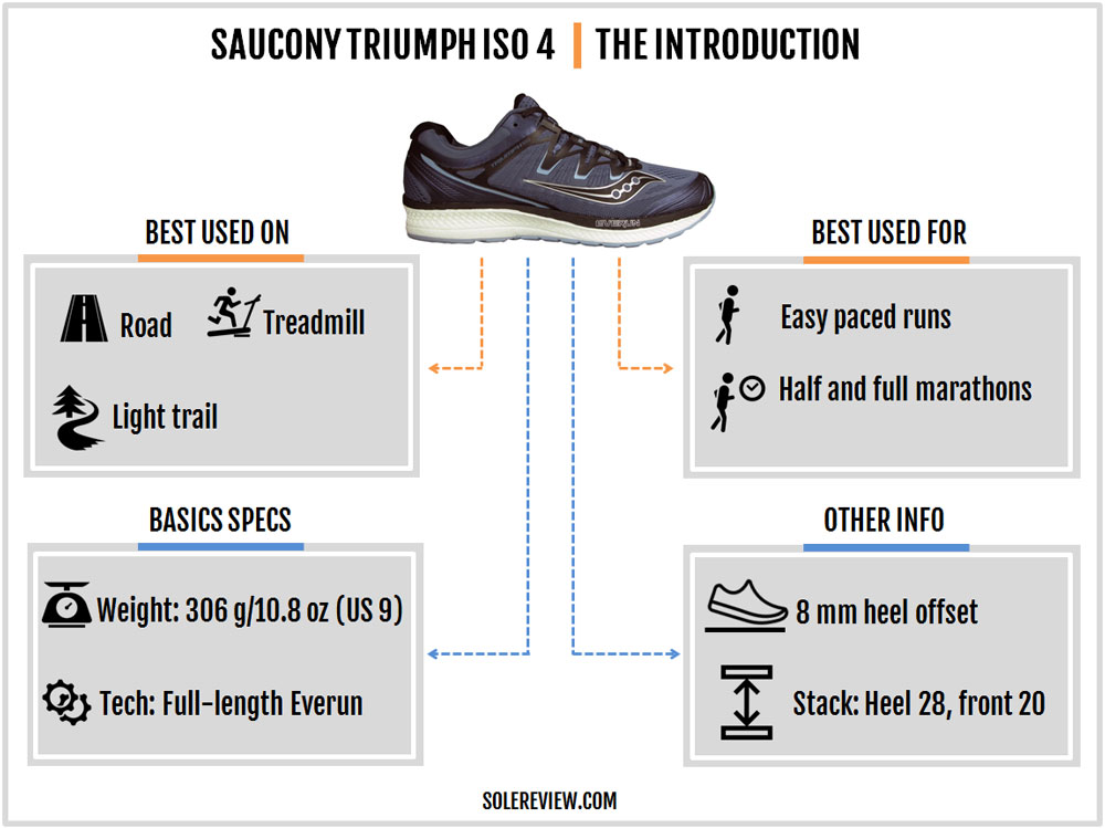 Saucony_Triumph_ISO_4_introduction