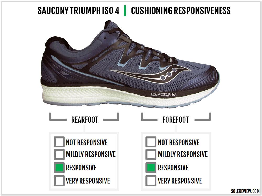 Saucony_Triumph_ISO_4_responsiveness