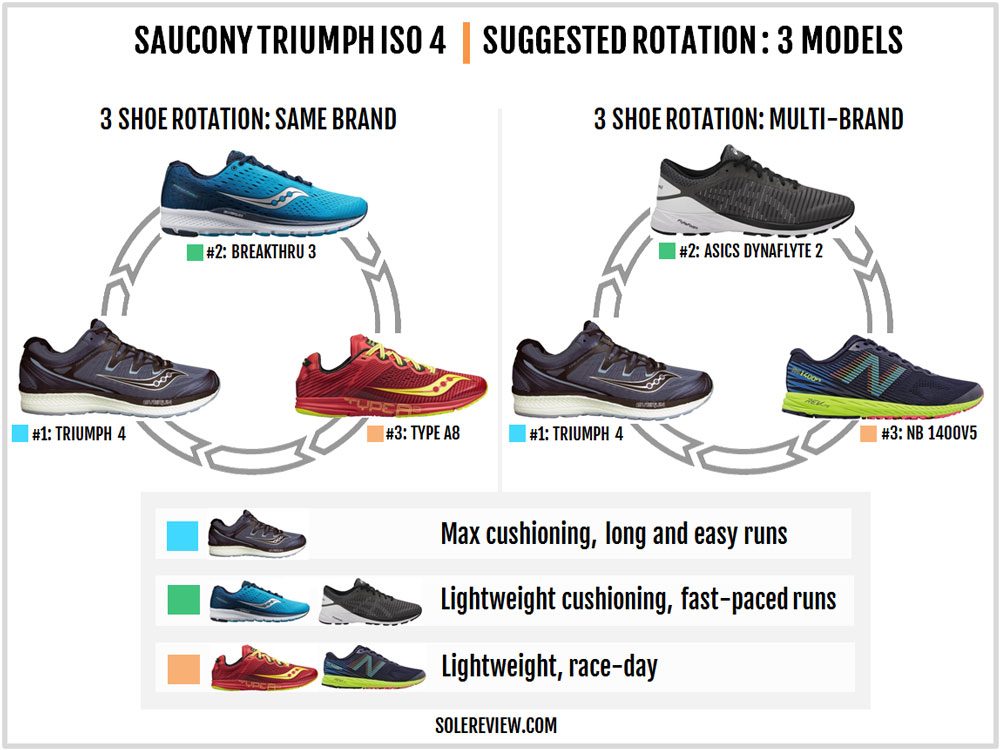 Saucony_Triumph_ISO_4_rotation