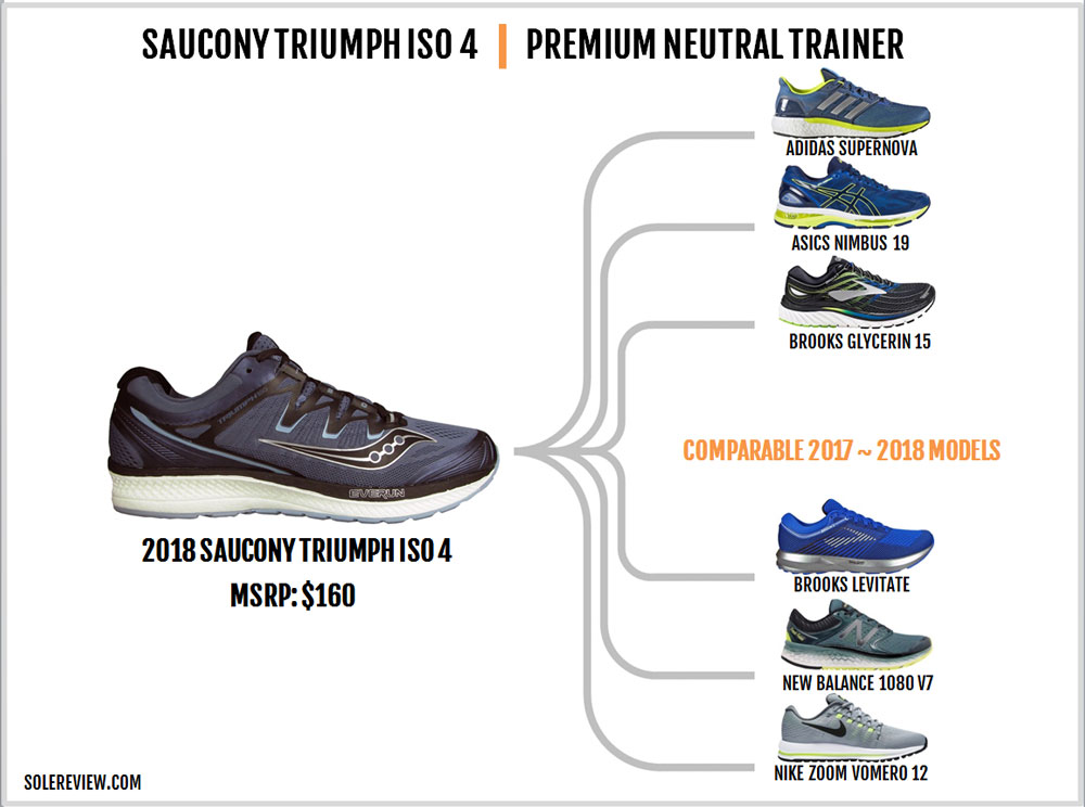 Saucony_Triumph_ISO_4_similar_shoes