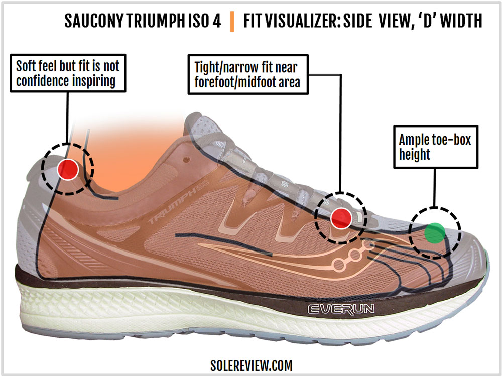 Saucony_Triumph_ISO_4_upper_fit