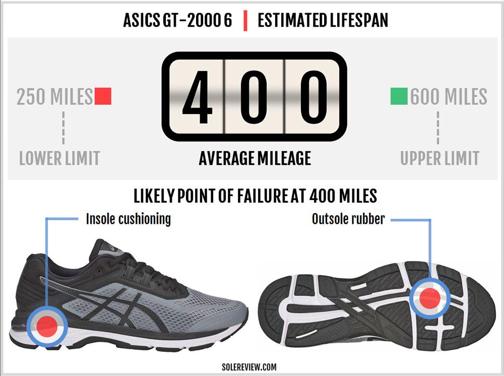 Asics_GT-2000_6_durability