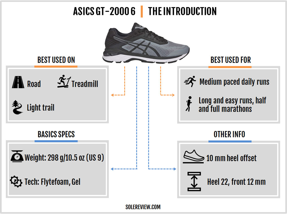 Asics GT-2000 6 Review – Solereview