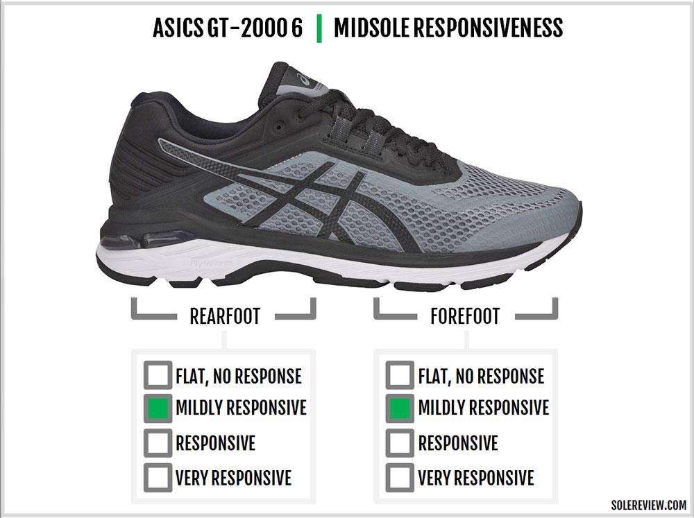 Asics_GT-2000_6_responsiveness