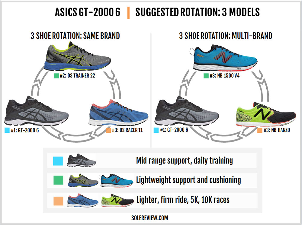 Asics GT 2000 6 Review – Solereview