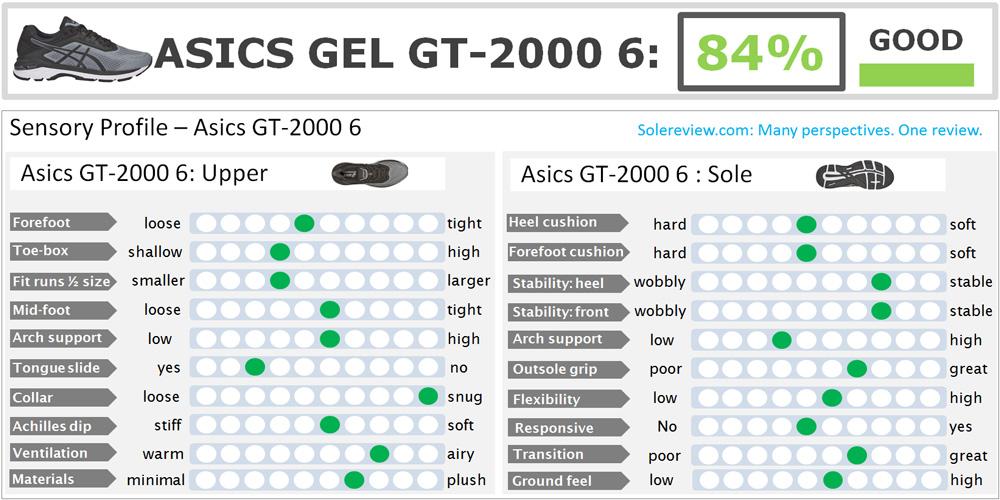 Asics_GT-2000_6_score