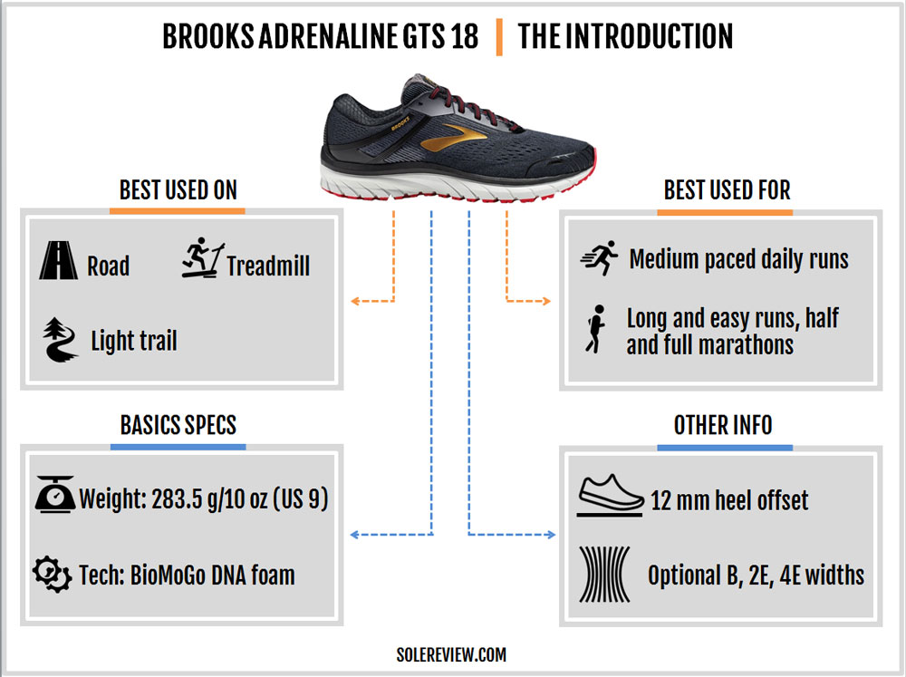 Brooks_Adrenaline_GTS_18_introduction