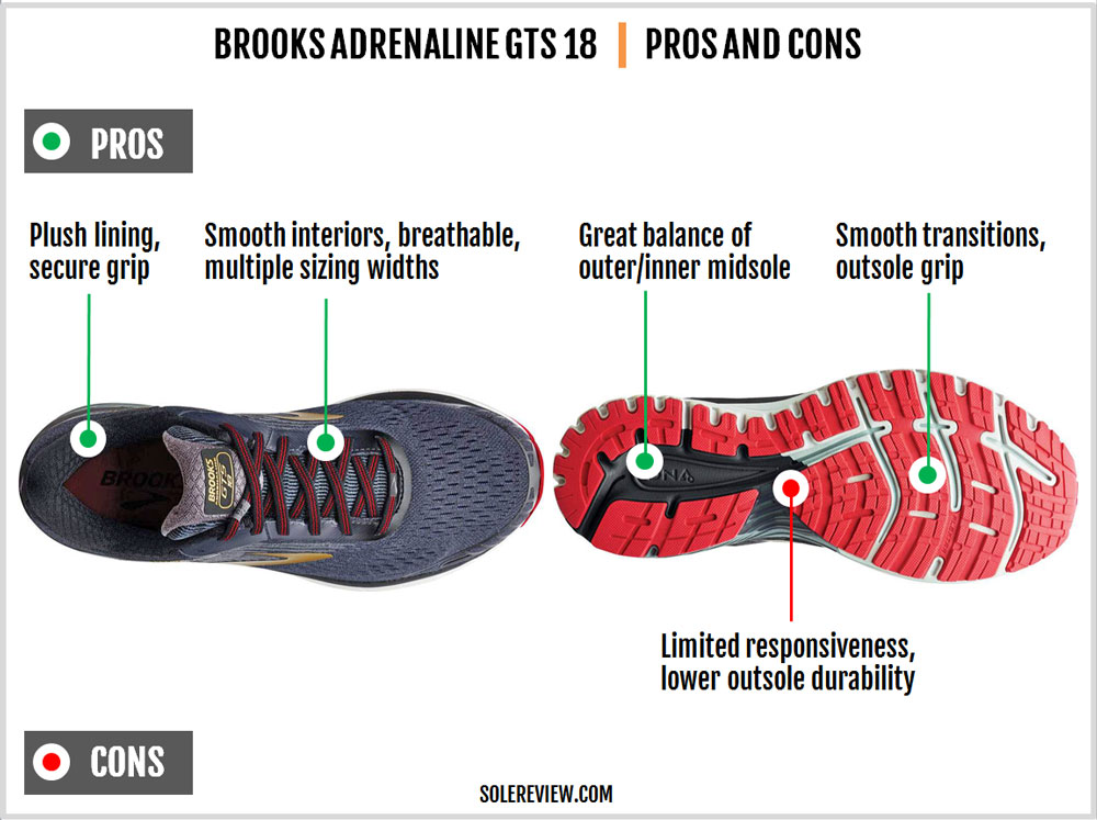 Brooks_Adrenaline_GTS_18_pros_and_cons