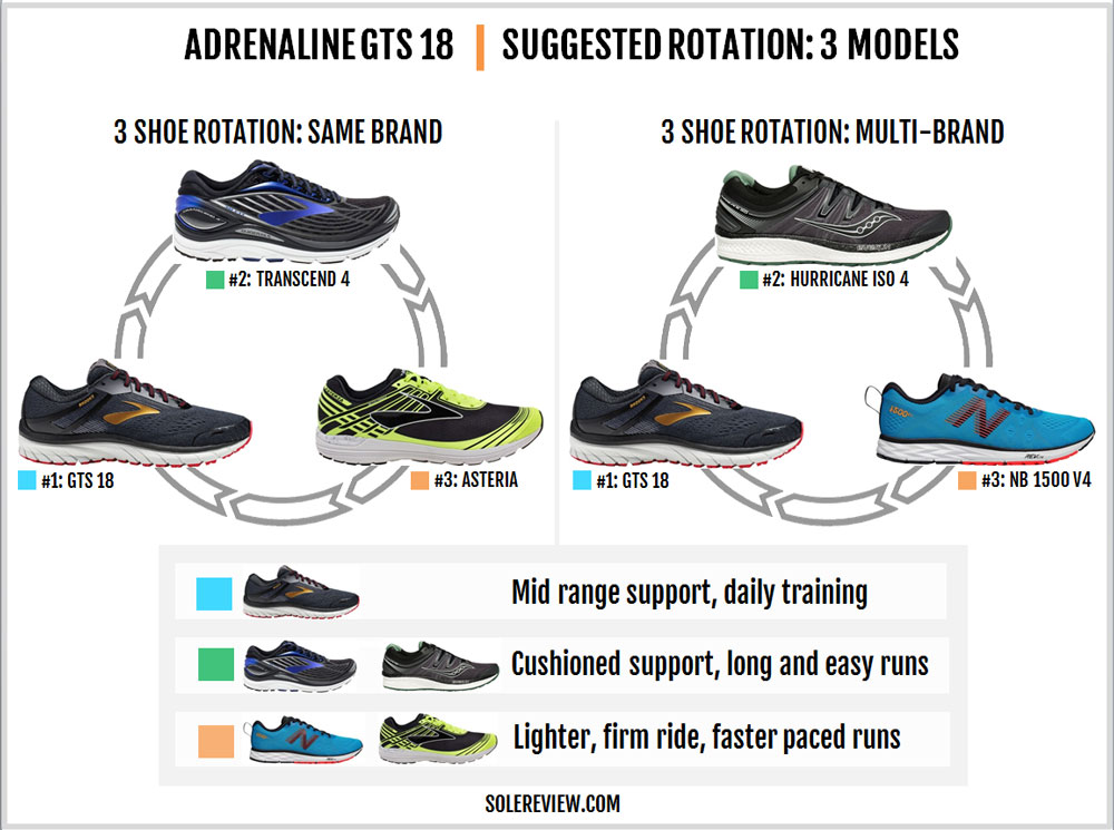 Brooks_Adrenaline_GTS_18_rotation
