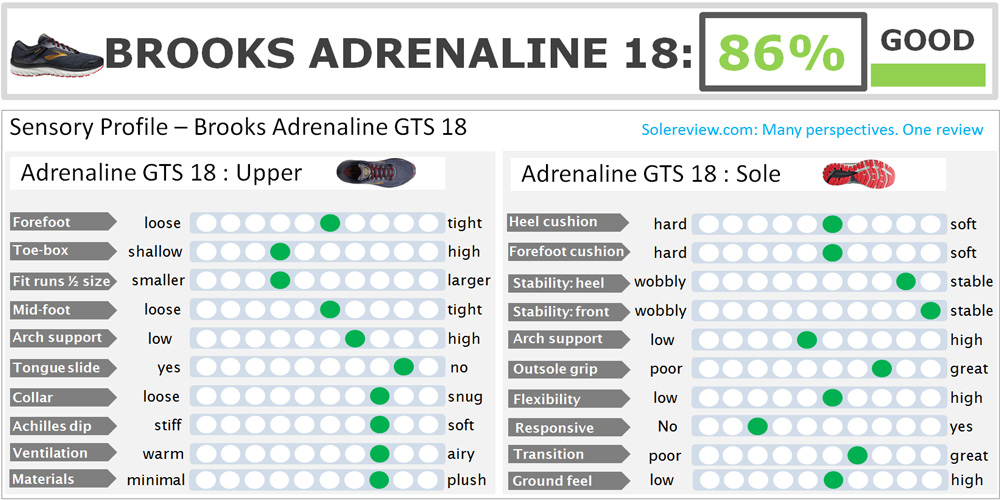 Brooks_Adrenaline_GTS_18_score
