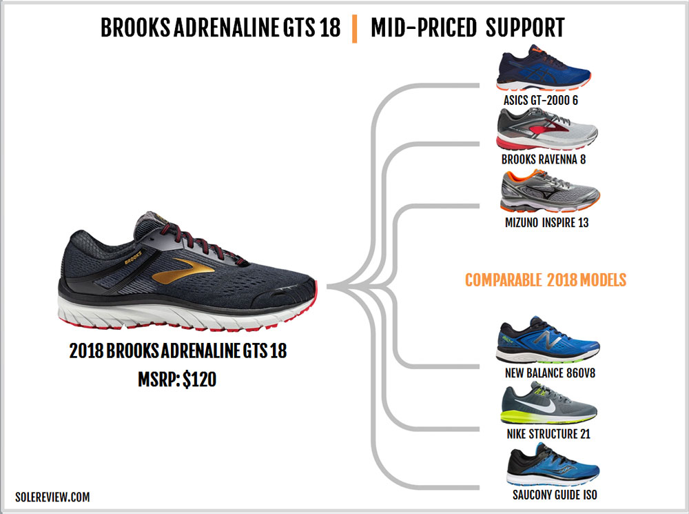 d4561fbea00 SIMILAR STABILITY SHOES. Brooks Adrenaline GTS 18 similar shoes