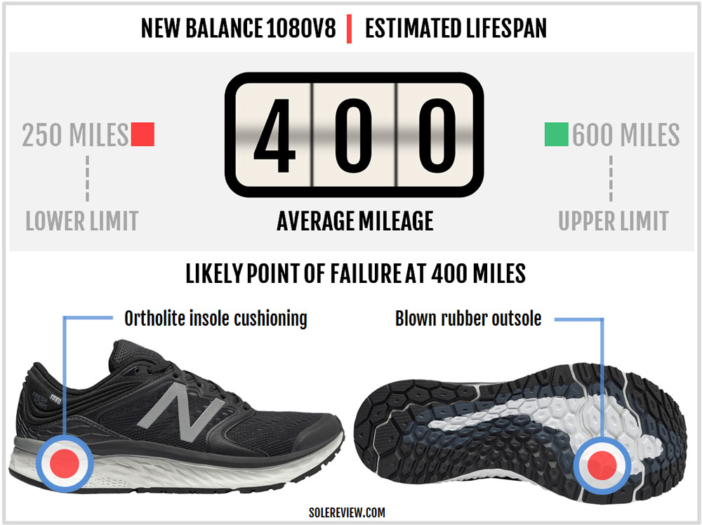 New_Balance_1080_V8_durability
