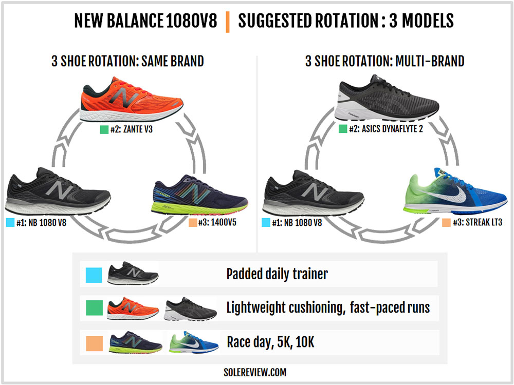 New Balance Fresh Foam 1080 V8 review – Solereview 432f228d57