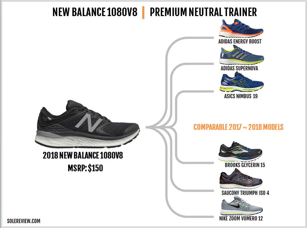 New_Balance_1080_V8_similar_shoes