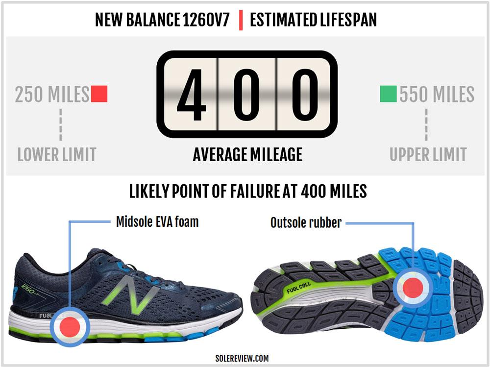 New_Balance_1260_V7_durability