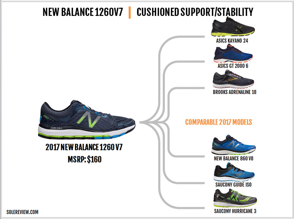 New Balance 1260 V7 Review – Solereview