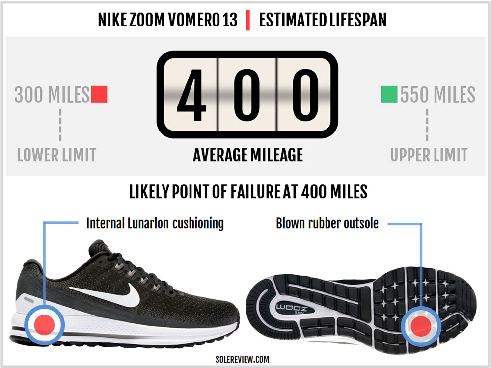 Nike Air Zoom Vomero 13 Review – Solereview
