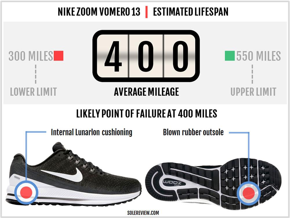 Nike_Vomero_13_durability