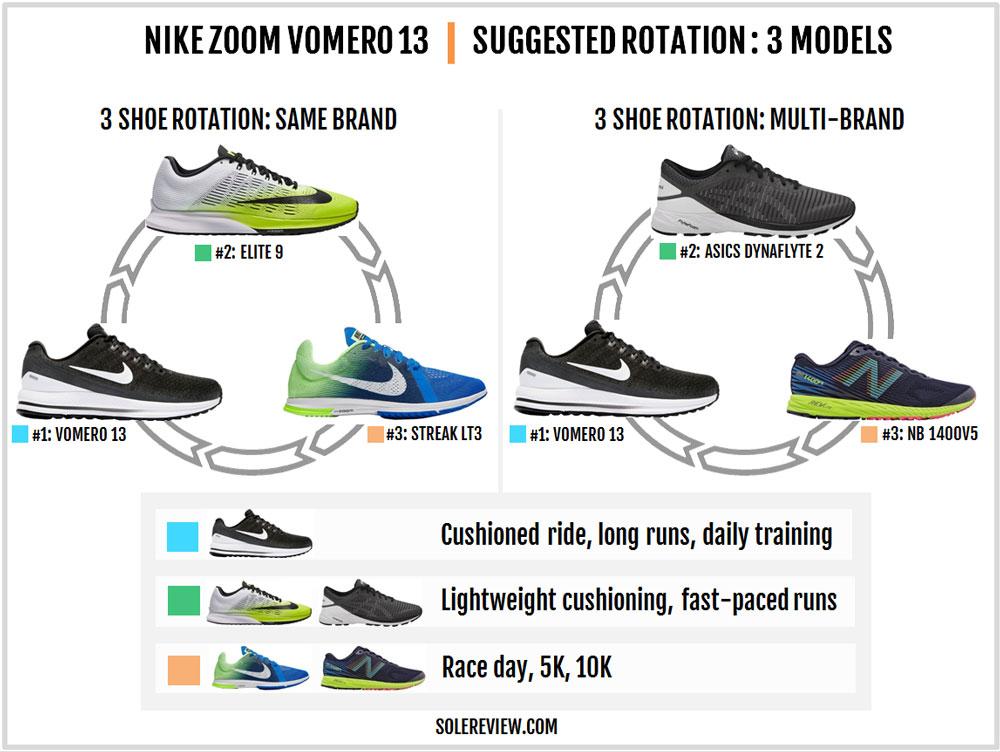 Nike_Vomero_13_rotation