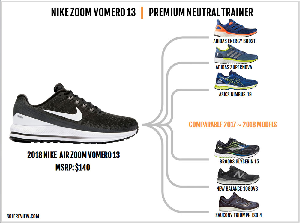 Nike_Vomero_13_similar_shoes