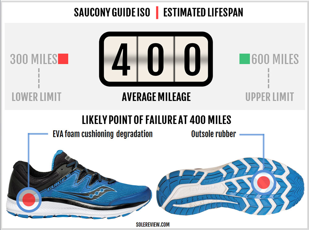 Saucony_Guide_ISO_durability