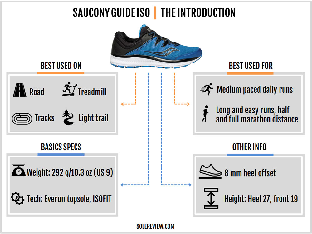 Saucony_Guide_ISO_introduction