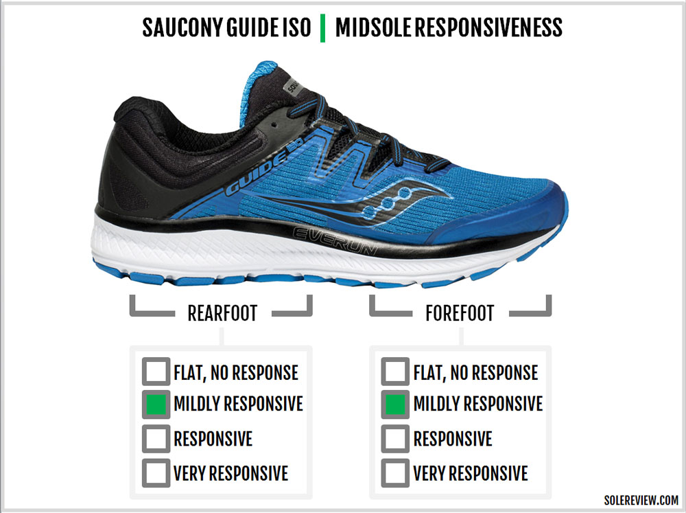Saucony_Guide_ISO_responsiveness