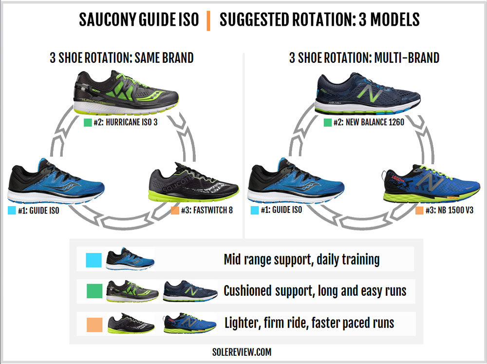 Saucony_Guide_ISO_rotation