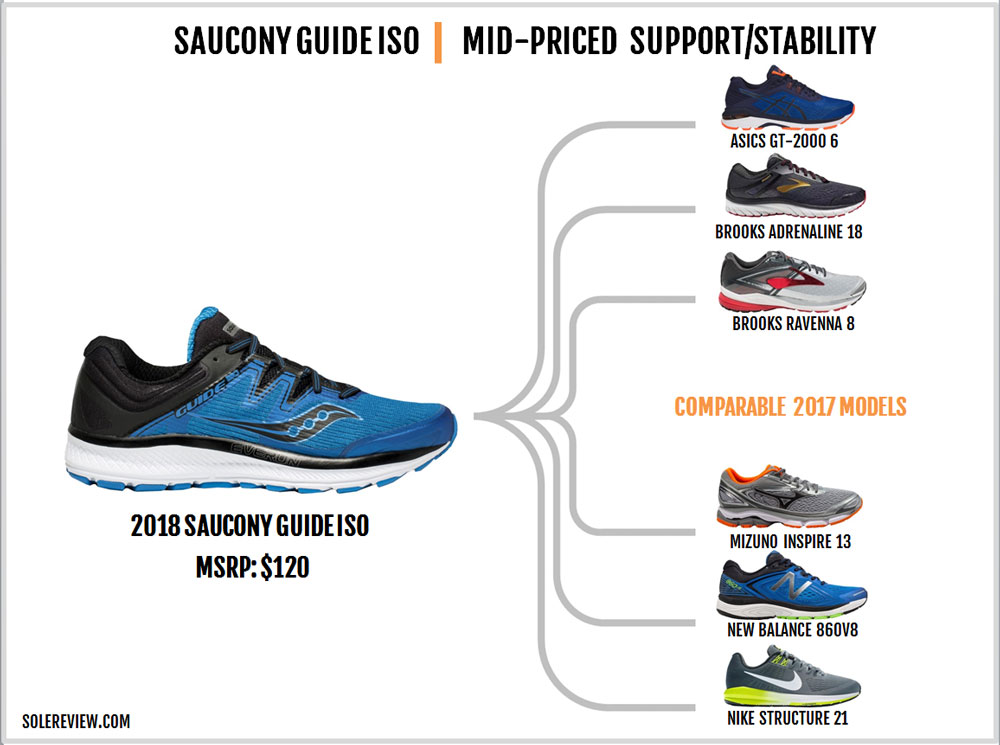 Saucony_Guide_ISO_similar_shoes